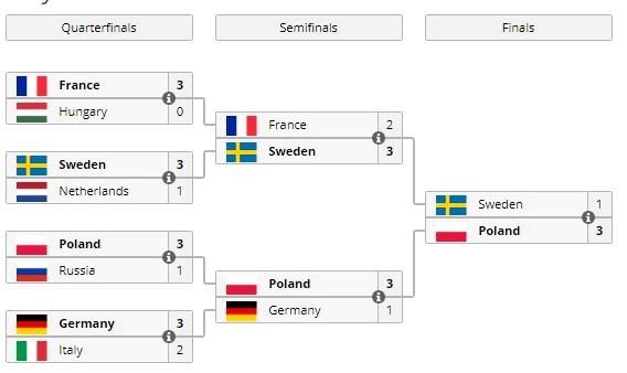 Польща победила на Nexus Games Europe 2017