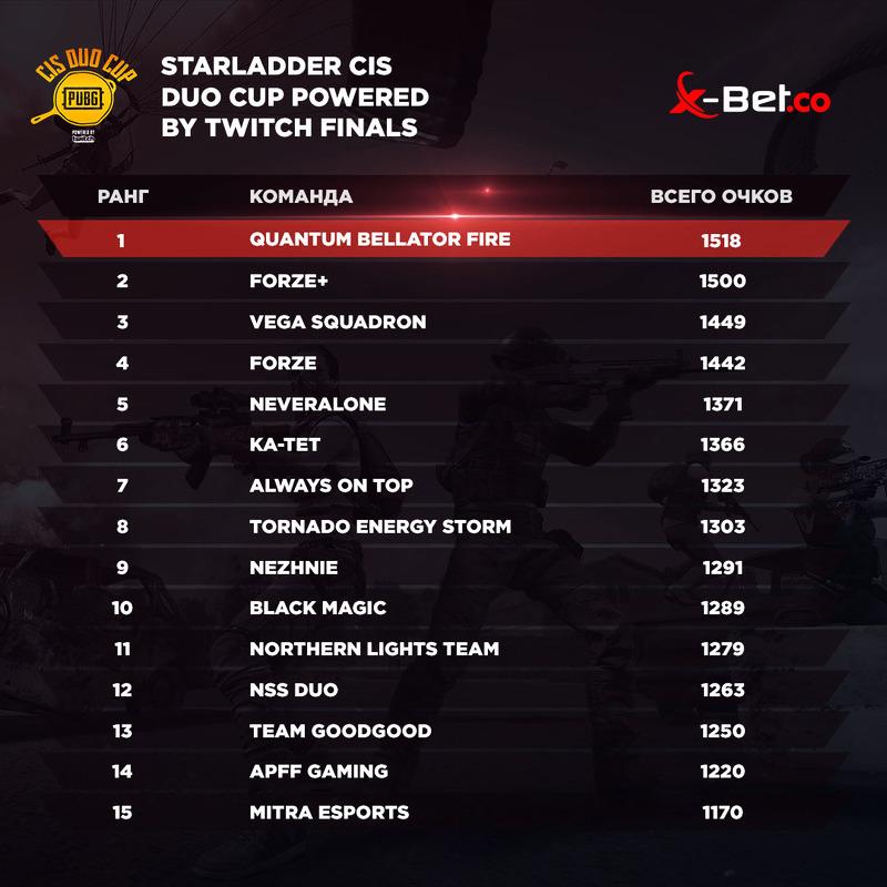 Quantum Bellator стали чемпионами AORUS League и StarLadder CIS Duo Cup