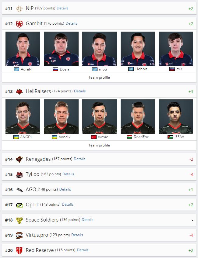 Рейтинг HLTV: Team Liquid вытеснили mousesports с четвертой строчки